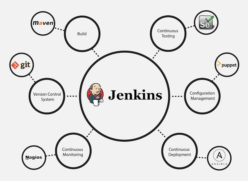 Jenkins-integration-jenkins-tutorial